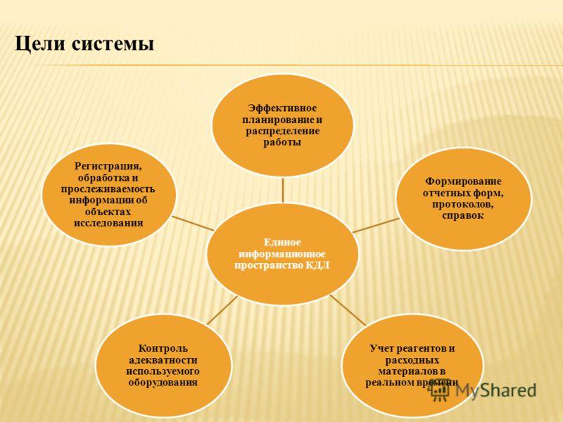 Цели системы Единое информационное пространство КДЛ Эффективное планирование и распределение работы Формирование отчетных форм, протоколов, справок Учет реагентов и расходных материалов в реальном времени Контроль адекватности используемого оборудова
