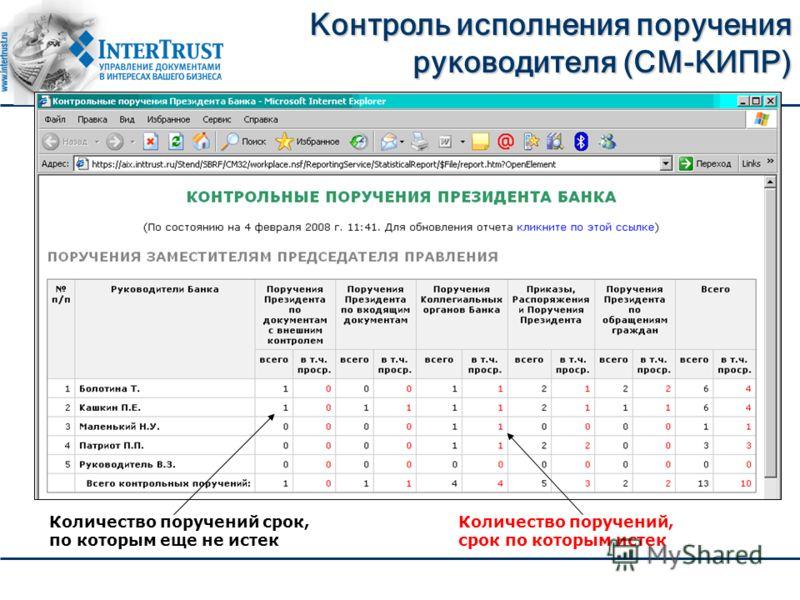 Контроль исполнения поручения руководителя (СM-КИПР) Количество поручений срок, по которым еще не истек Количество поручений, срок по которым истек