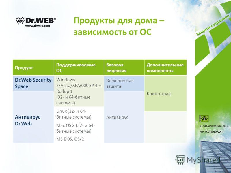 Продукты для дома – зависимость от ОС Продукт Поддерживаемые ОС Базовая лицензия Дополнительные компоненты Dr.Web Security Space Windows 7/Vista/XP/2000 SP 4 + Rollup 1 (32- и 64-битные системы) Комплексная защита Криптограф Антивирус Dr.Web Антивиру