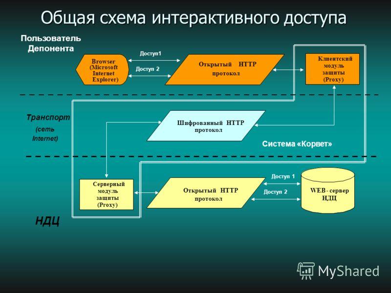 18 Особенности ПО «Корвет-ММВБ»: 1. Помимо шифрования НТТР-трафика между Browser и Web сервером система «Корвет-ММВБ» позволяет выполнять ЭЦП данных, передаваемых от клиента (Browser) на Web сервер. Данные подписываются на клиентском модуле защиты до