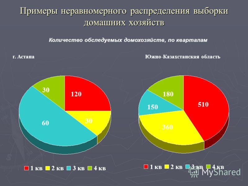 Примеры неравномерного распределения выборки домашних хозяйств г. Астана 60 30 120 Количество обследуемых домохозяйств, по кварталам 360 150 180 510 Южно-Казахстанская область