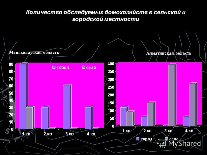 Мангыстауская область Количество обследуемых домохозяйств в сельской и городской местности Алматинская область
