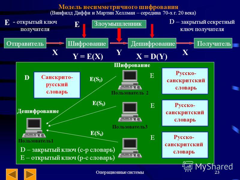Операционные системы23 Модель несимметричного шифрования ОтправительШифрованиеДешифрованиеПолучатель Злоумышленник E XYX Y = E(X)X = D(Y) - открытый ключ получателя D – закрытый секретный ключ получателя E Пользователь1 Шифрование Пользователь 2 Поль