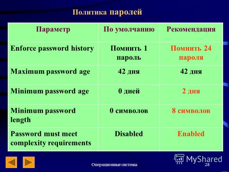 Операционные системы28 Политика паролей ПараметрПо умолчаниюРекомендация Enforce password historyПомнить 1 пароль Помнить 24 пароля Maximum password age42 дня Minimum password age0 дней2 дня Minimum password length 0 символов8 символов Password must