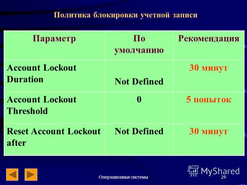 Операционные системы29 Политика блокировки учетной записи ПараметрПо умолчанию Рекомендация Account Lockout Duration Not Defined 30 минут Account Lockout Threshold 05 попыток Reset Account Lockout after Not Defined30 минут