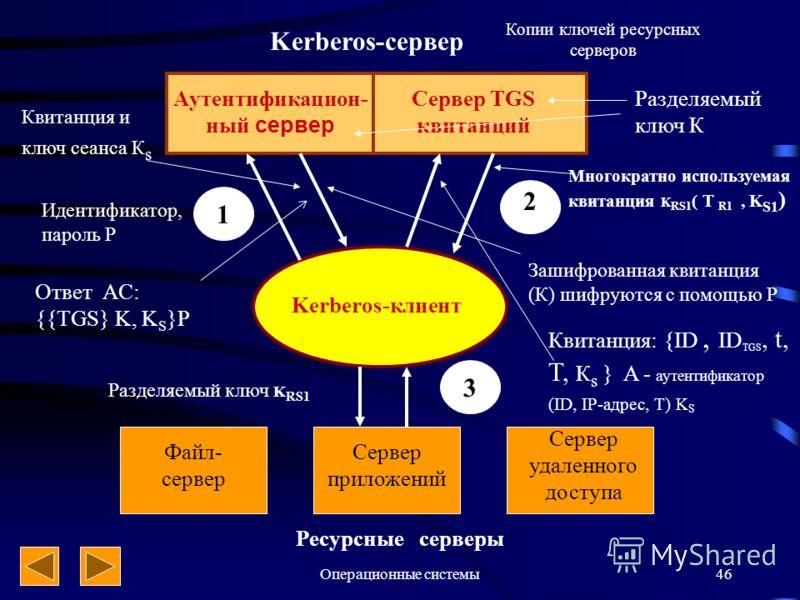 Операционные системы46 Kerberos-сервер Аутентификацион- ный сервер Сервер TGS квитанций Kerberos-клиент 1 2 3 Файл- сервер Сервер приложений Сервер удаленного доступа Ресурсные серверы Идентификатор, пароль Р Квитанция и ключ сеанса К s Разделяемый к