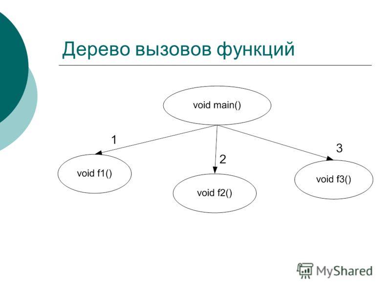 Дерево вызовов функций