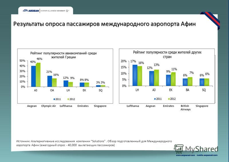Результаты опроса пассажиров международного аэропорта Афин Источник: Альтернативные исследования компании Solutions