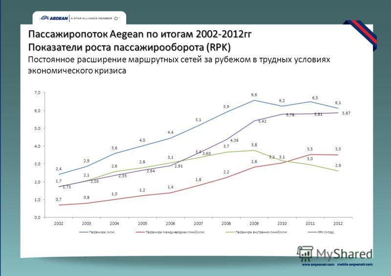 Пассажиропоток Aegean по итогам 2002-2012гг Показатели роста пассажирооборота (RPK) Постоянное расширение маршрутных сетей за рубежом в трудных условиях экономического кризиса