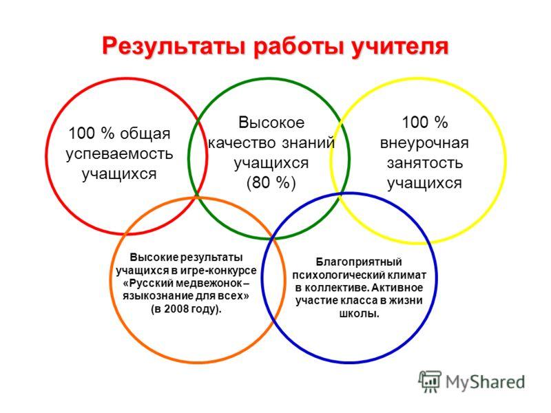 Результаты работы учителя 100 % общая успеваемость учащихся Высокое качество знаний учащихся (80 %) 100 % внеурочная занятость учащихся Высокие результаты учащихся в игре-конкурсе «Русский медвежонок – языкознание для всех» (в 2008 году). Благоприятн