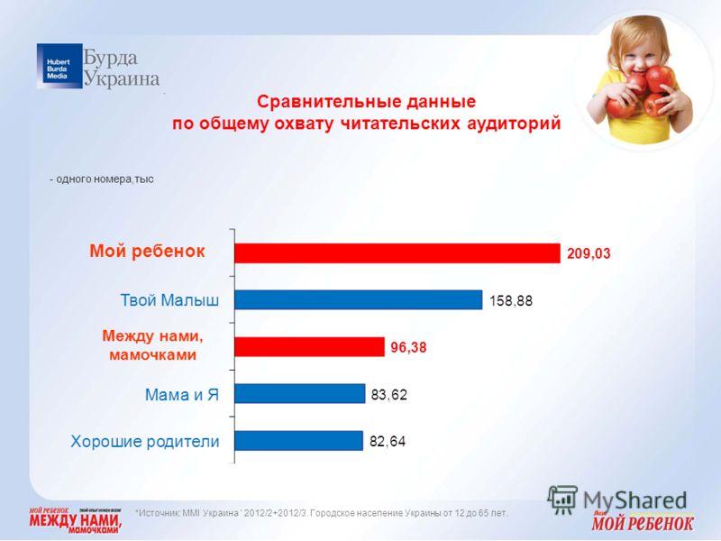 Сравнительные данные по общему охвату читательских аудиторий. Мой ребенок Между нами, мамочками - одного номера,тыс *Источник: MMI Украина ' 2012/2+2012/3. Городское население Украины от 12 до 65 лет.