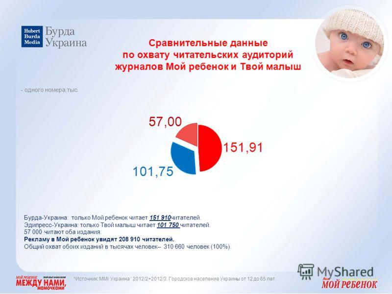 Бурда-Украина: только Мой ребенок читает 151 910читателей. Эдипресс-Украина: только Твой малыш читает 101 750 читателей. 57 000 читают оба издания. Рекламу в Мой ребенок увидят 208 910 читателей. Общий охват обоих изданий в тысячах человек– 310 660 ч