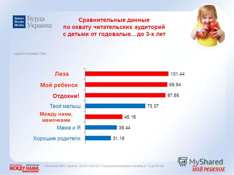 Сравнительные данные по охвату читательских аудиторий с детьми от годовалые... до 3-х лет Между нами, мамочками - одного номера,тыс. Лиза Мой ребенок *Источник: MMI Украина ' 2012/1+2012/2. Городское население Украины от 12 до 65 лет. Отдохни!