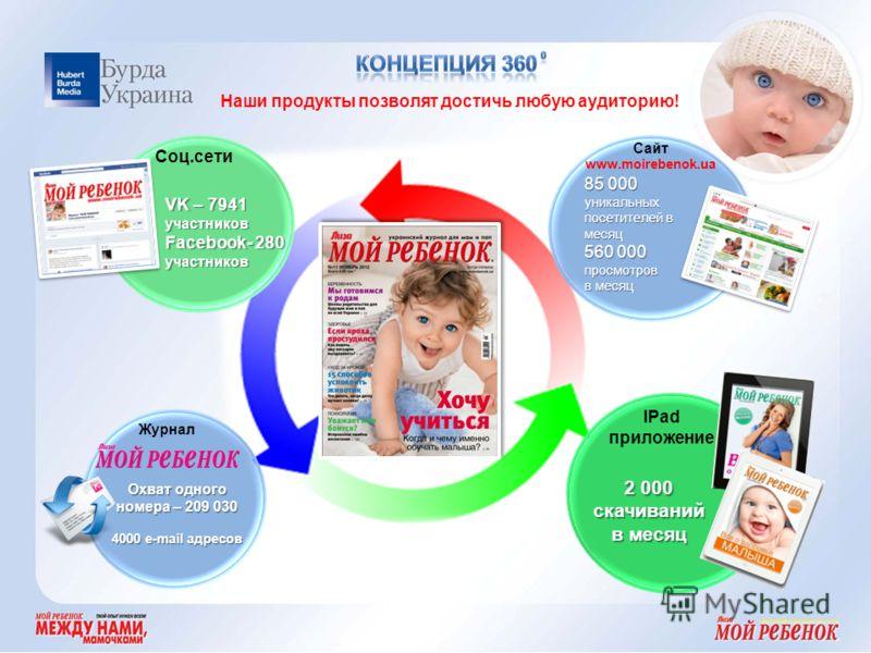 Наши продукты позволят достичь любую аудиторию! Сайт www.moirebenok.ua 85 000 уникальных посетителей в месяц 560 000 просмотров в месяц Соц.сети VK – 7941 участников Facebook- 280 участников Журнал Охват одного номера – 209 030 4000 e-mail адресов IP