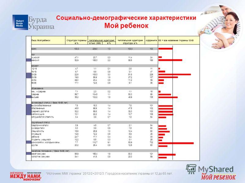 Социально-демографические характеристики Мой ребенок *Источник: MMI Украина ' 2012/2+2012/3. Городское население Украины от 12 до 65 лет. Лиза. Мой ребенокСтруктура УкраиныЧитательская аудитория Аффинити100 = все население Украины 12-65 в %в тыс. (00