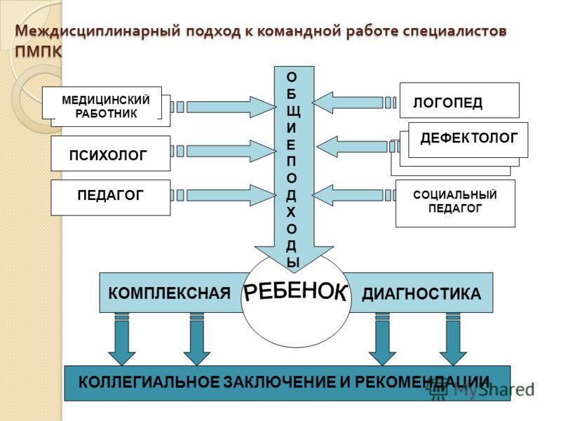 Междисциплинарный подход к командной работе специалистов ПМПК ДЕФЕКТОЛОГ ПСИХОЛОГ МЕДИЦИНСКИЙ РАБОТНИК ЛОГОПЕД ПЕДАГОГ СОЦИАЛЬНЫЙ ПЕДАГОГ ОБЩИЕПОДХОДЫОБЩИЕПОДХОДЫ КОМПЛЕКСНАЯ ДИАГНОСТИКА КОЛЛЕГИАЛЬНОЕ ЗАКЛЮЧЕНИЕ И РЕКОМЕНДАЦИИ