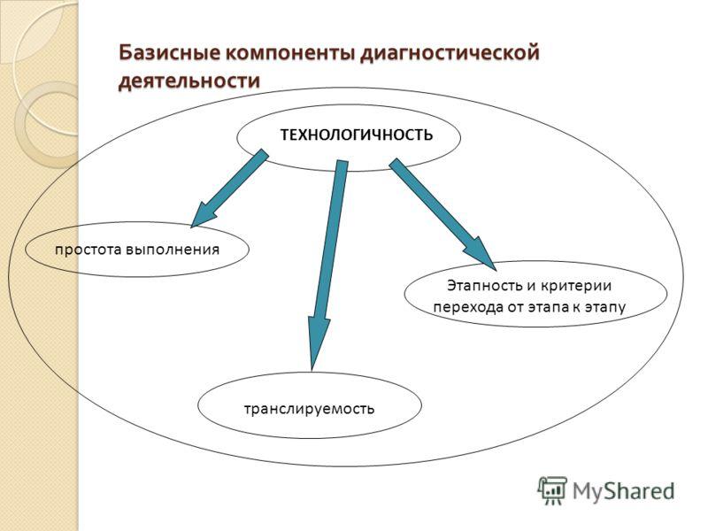 Базисные компоненты диагностической деятельности ТЕХНОЛОГИЧНОСТЬ простота выполнения транслируемость Этапность и критерии перехода от этапа к этапу
