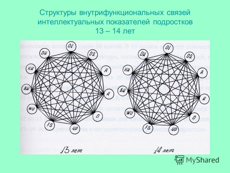 Структуры внутрифункциональных связей интеллектуальных показателей подростков 13 – 14 лет