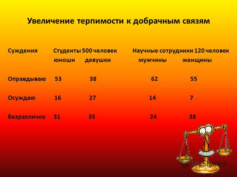 Увеличение терпимости к добрачным связям Суждения Студенты 500 человек Научные сотрудники 120 человек юноши девушки мужчины женщины Оправдываю 53 38 62 55 Осуждаю 16 27 14 7 Безразлично 31 35 24 38