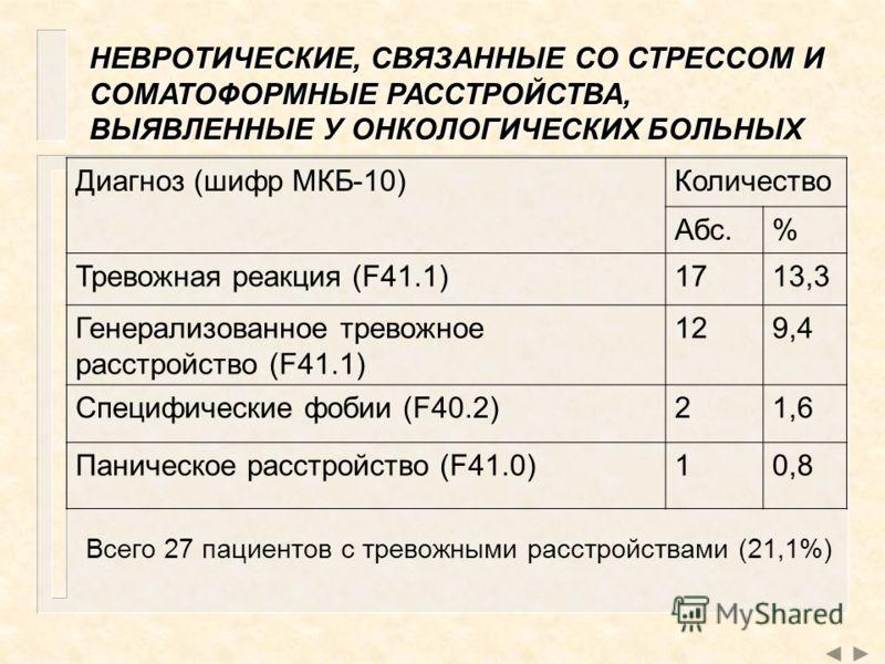 НЕВРОТИЧЕСКИЕ, СВЯЗАННЫЕ СО СТРЕССОМ И СОМАТОФОРМНЫЕ РАССТРОЙСТВА, ВЫЯВЛЕННЫЕ У ОНКОЛОГИЧЕСКИХ БОЛЬНЫХ Диагноз (шифр МКБ-10)Количество Абс.% Тревожная реакция (F41.1)1713,3 Генерализованное тревожное расстройство (F41.1) 129,49,4 Специфические фобии