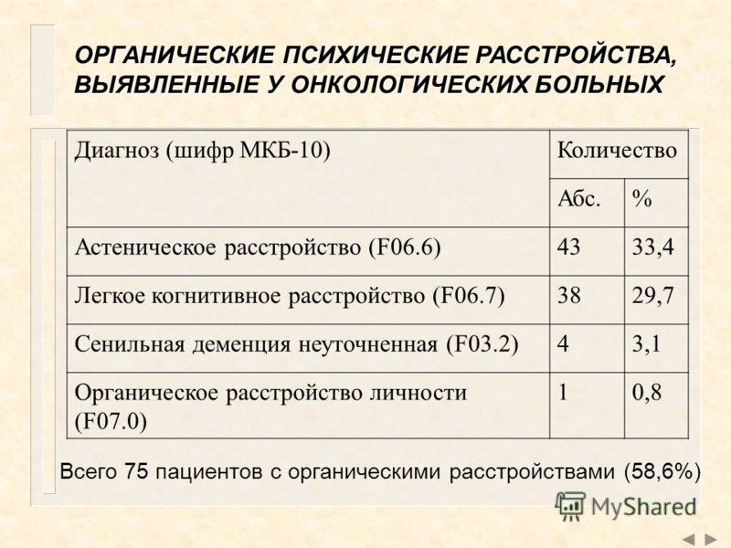 ОРГАНИЧЕСКИЕ ПСИХИЧЕСКИЕ РАССТРОЙСТВА, ВЫЯВЛЕННЫЕ У ОНКОЛОГИЧЕСКИХ БОЛЬНЫХ Всего 75 пациентов с органическими расстройствами (58,6%) Диагноз (шифр МКБ-10)Количество Абс.% Астеническое расстройство (F06.6)4333,4 Легкое когнитивное расстройство (F06.7)