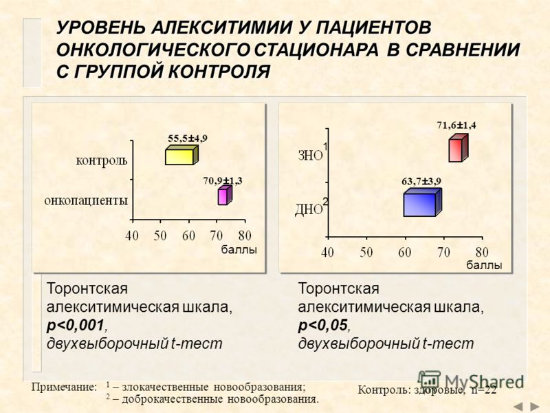 УРОВЕНЬ АЛЕКСИТИМИИ У ПАЦИЕНТОВ ОНКОЛОГИЧЕСКОГО СТАЦИОНАРА В СРАВНЕНИИ С ГРУППОЙ КОНТРОЛЯ 55,5±4,9 70,9±1,370,9±1,3 Торонтская алекситимическая шкала, p