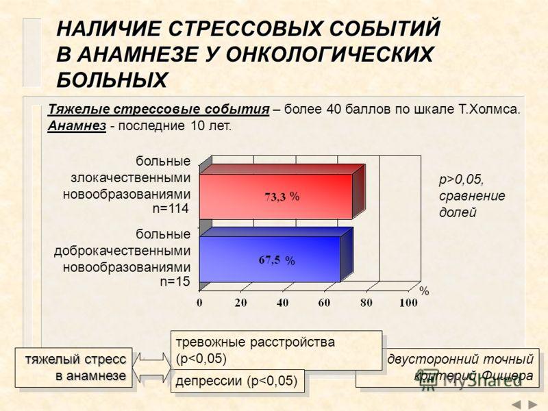 НАЛИЧИЕ СТРЕССОВЫХ СОБЫТИЙ В АНАМНЕЗЕ У ОНКОЛОГИЧЕСКИХ БОЛЬНЫХ больные злокачественными новообразованиями больные доброкачественными новообразованиями % % % n=114 n=15 p>0,05, сравнение долей тяжелый стресс в анамнезе двусторонний точный критерий Фиш