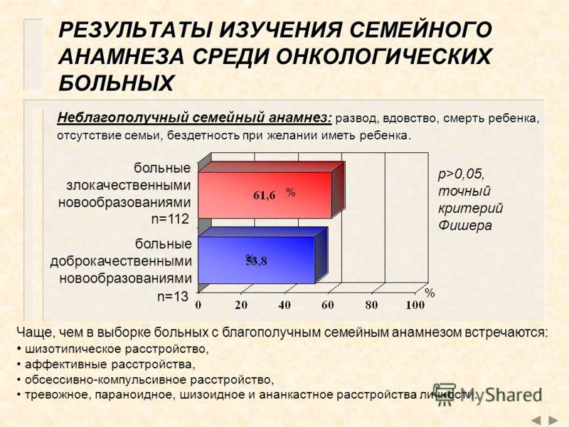 РЕЗУЛЬТАТЫ ИЗУЧЕНИЯ СЕМЕЙНОГО АНАМНЕЗА СРЕДИ ОНКОЛОГИЧЕСКИХ БОЛЬНЫХ больные злокачественными новообразованиями больные доброкачественными новообразованиями % % % n=112 n=13 p>0,05, точный критерий Фишера развод, вдовство, смерть ребенка, отсутствие с