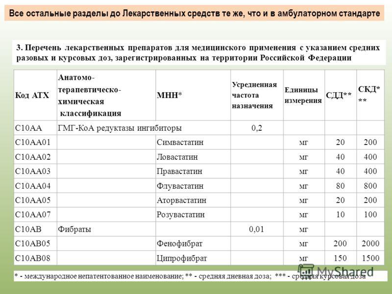 3. Перечень лекарственных препаратов для медицинского применения с указанием средних разовых и курсовых доз, зарегистрированных на территории Российской Федерации Все остальные разделы до Лекарственных средств те же, что и в амбулаторном стандарте Ко