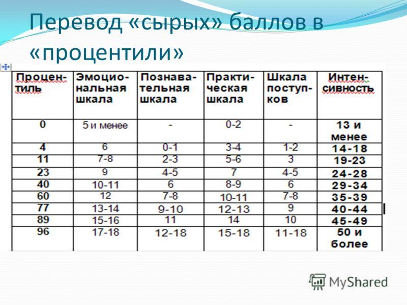 Перевод «сырых» баллов в «процентили»