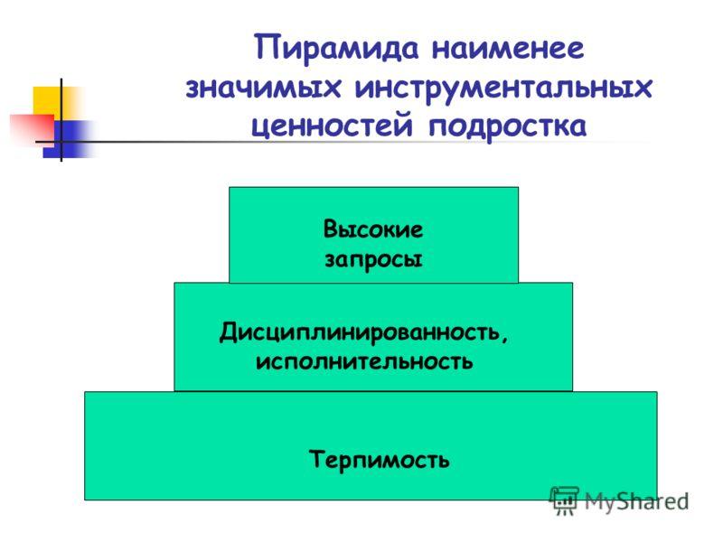 Дисциплинированность, исполнительность Терпимость Пирамида наименее значимых инструментальных ценностей подростка Высокие запросы
