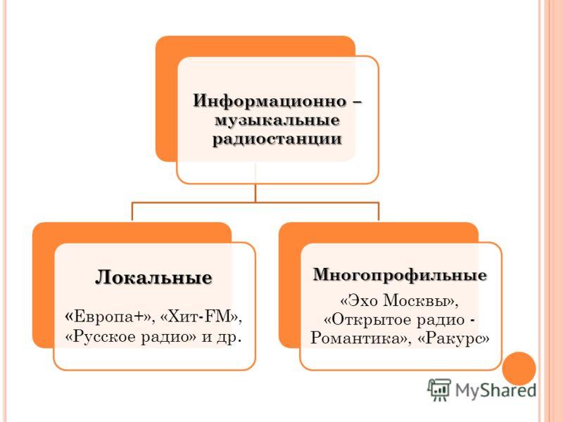 Информационно – музыкальные радиостанции Локальные « Европа+», «Хит-FM», «Русское радио» и др.Многопрофильные «Эхо Москвы», «Открытое радио - Романтика», «Ракурс»