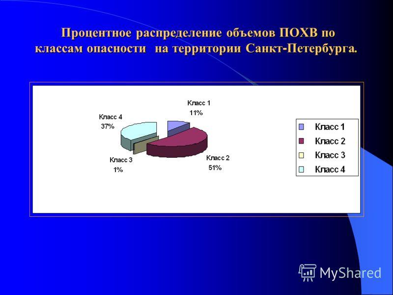 Процентное распределение объемов ПОХВ по классам опасности на территории Санкт - Петербурга. Процентное распределение объемов ПОХВ по классам опасности на территории Санкт - Петербурга.