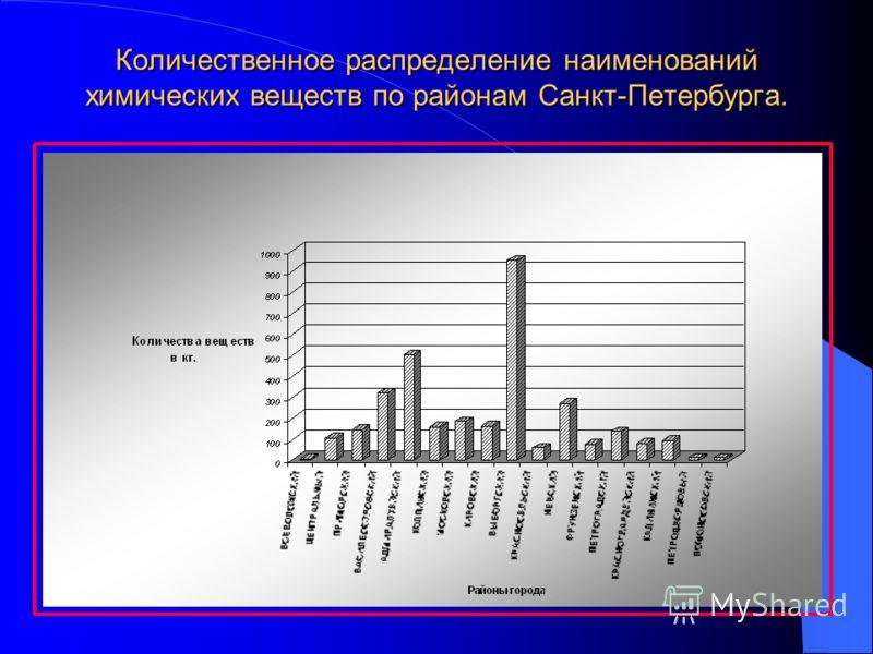 Количественное распределение наименований химических веществ по районам Санкт-Петербурга.