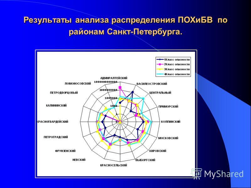 Результаты анализа распределения ПОХиБВ по районам Санкт-Петербурга.