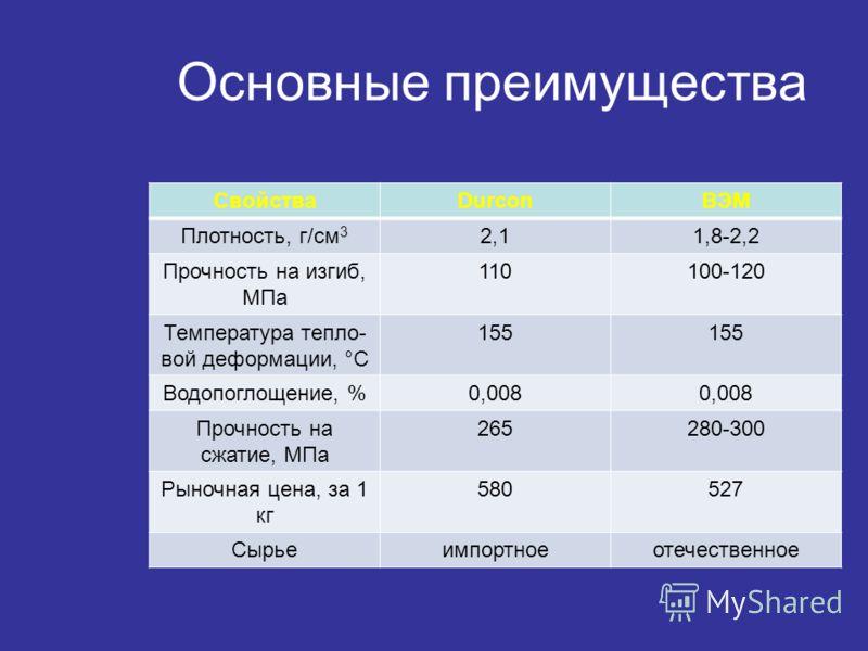 Основные преимущества СвойстваDurconВЭМ Плотность, г/см 3 2,11,8-2,2 Прочность на изгиб, МПа 110100-120 Температура тепло- вой деформации, °С 155 Водопоглощение, %0,008 Прочность на сжатие, МПа 265280-300 Рыночная цена, за 1 кг 580527 Сырьеимпортноео