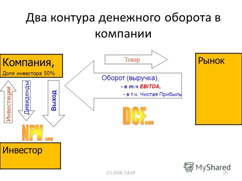 Два контура денежного оборота в компании (C) 2008, СБАР25 Компания, Доля инвестора 50% Рынок Инвестор Товар Инвестиции Оборот (выручка), - в т.ч EBITDA, - в т.ч. Чистая Прибыль Дивиденды Выход