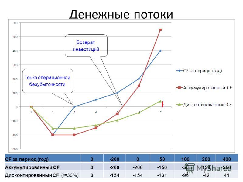 Денежные потоки CF за период (год)0-200050100200400 Аккумулированный СF0-200 -150-50150550 Дисконтированный CF (r=30%)0-154 -131-96-4241 Точка операционной безубыточности Возврат инвестиций