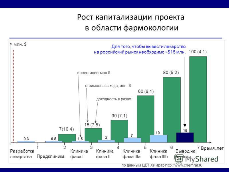 Рост капитализации проекта в области фармокологии по данным ЦВТ Химрар http://www.chemrar.ru Для того, чтобы вывести лекарство на российский рынок необходимо ~$15 млн. 60 (6.1) Разработка лекарства Предклиника Клиника фаза I Клиника фаза II Клиника ф