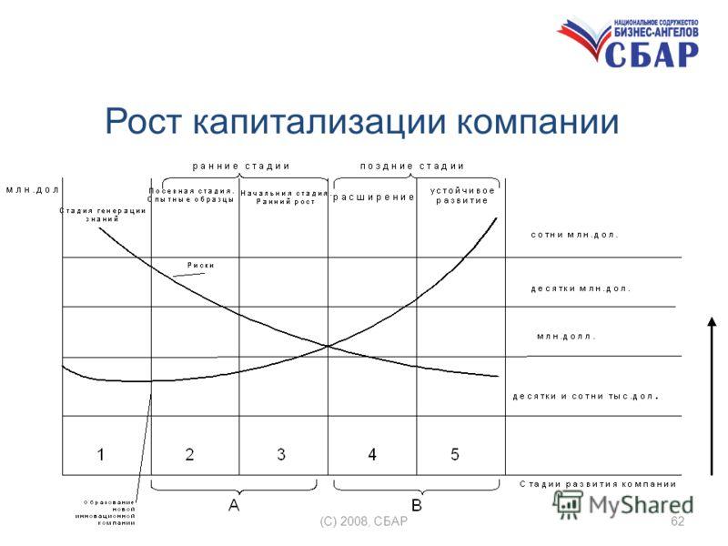 Рост капитализации компании (C) 2008, СБАР62