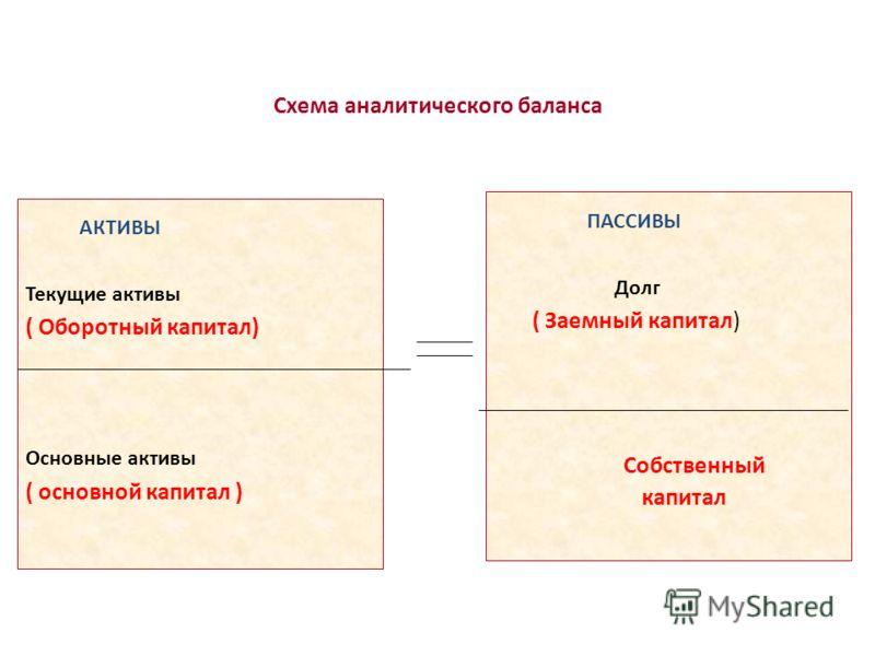 Схема аналитического баланса АКТИВЫ Текущие активы ( Оборотный капитал) Основные активы ( основной капитал ) ПАССИВЫ Долг ( Заемный капитал) Собственный капитал