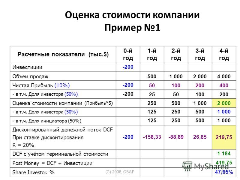Оценка стоимости компании Пример 1 Расчетные показатели (тыс.$) 0-й год 1-й год 2-й год 3-й год 4-й год Инвеcтиции-200 Объем продаж 5001 0002 0004 000 Чистая Прибыль (10%) -20050100200400 - в т.ч. Доля инвестора (50%) -2002550100200 Оценка стоимости