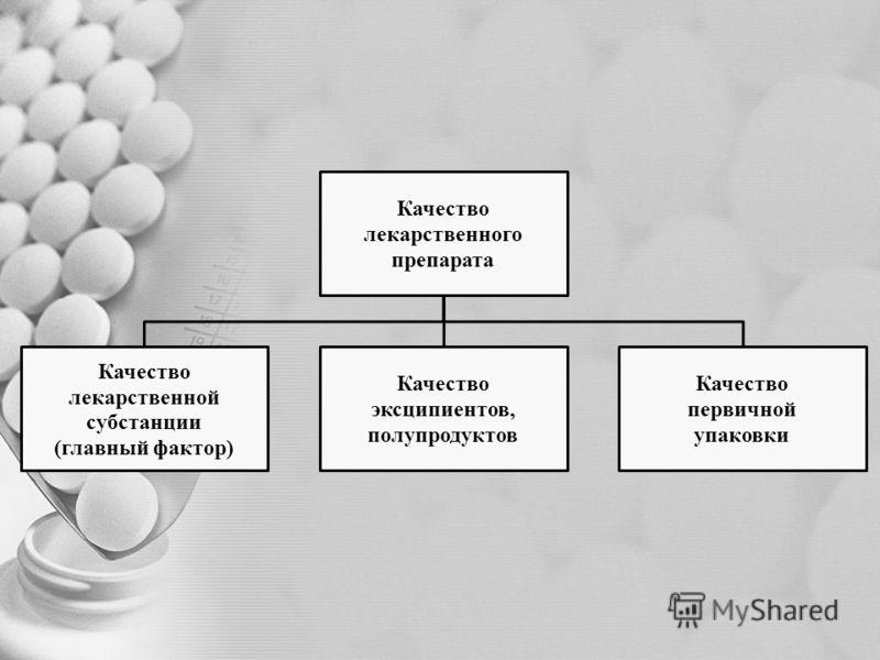 Качество лекарственного препарата Качество лекарственной субстанции (главный фактор) Качество эксципиентов, полупродуктов Качество первичной упаковки