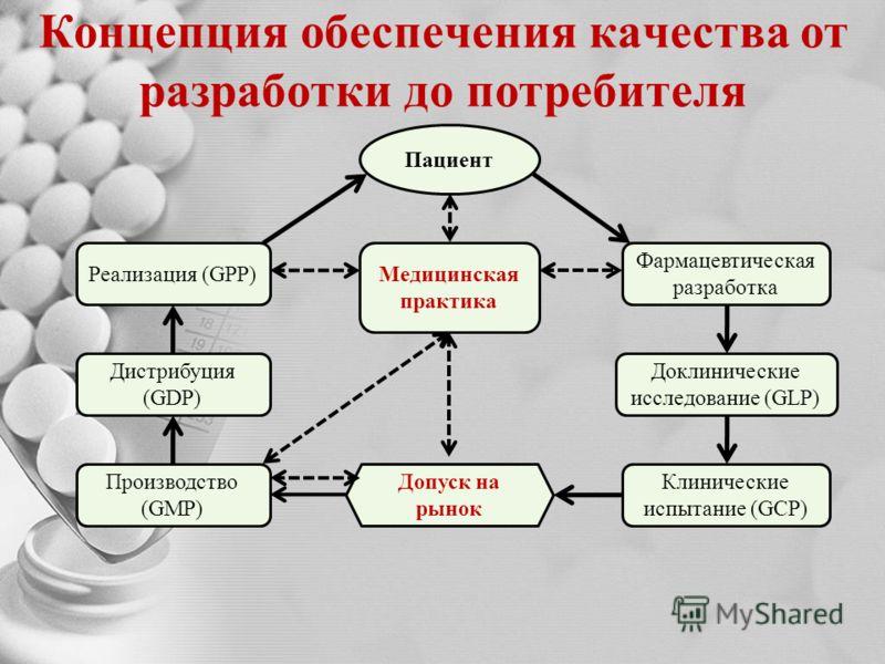 Концепция обеспечения качества от разработки до потребителя Пациент Фармацевтическая разработка Реализация (GPP) Доклинические исследование (GLP) Медицинская практика Клинические испытание (GCP) Дистрибуция (GDP) Производство (GMP) Допуск на рынок