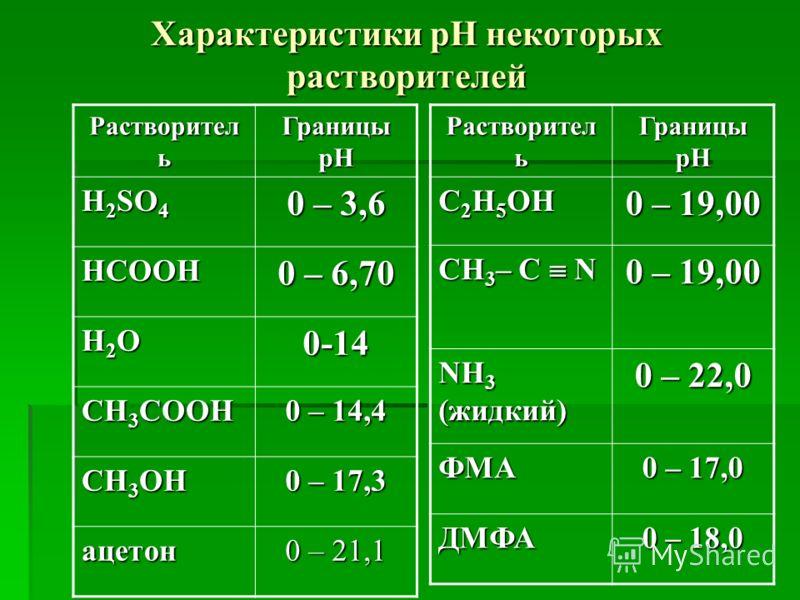 Характеристики рН некоторых растворителей Растворител ь Границы рН H 2 SO 4 0 – 3,6 HCOOH 0 – 6,70 H2OH2OH2OH2O0-14 CH 3 COOH 0 – 14,4 CH 3 OH 0 – 17,3 ацетон 0 – 21,1 Растворител ь Границы рН C 2 H 5 OH 0 – 19,00 CH 3 – C N 0 – 19,00 NH 3 (жидкий) 0