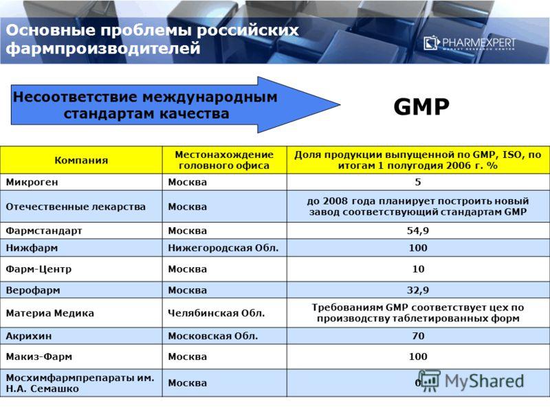Основные проблемы российских фармпроизводителей Несоответствие международным стандартам качества Компания Местонахождение головного офиса Доля продукции выпущенной по GMP, ISO, по итогам 1 полугодия 2006 г. % МикрогенМосква5 Отечественные лекарстваМо