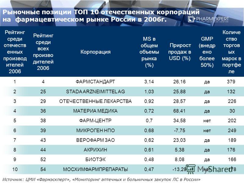 Рыночные позиции ТОП 10 отечественных корпораций на фармацевтическом рынке России в 2006г. Рейтинг среди отечеств енных производ ителей 2006 Рейтинг среди всех произво дителей 2006 Корпорация MS в общем объемы рынка (%) Прирост продаж в USD (%) GMP (