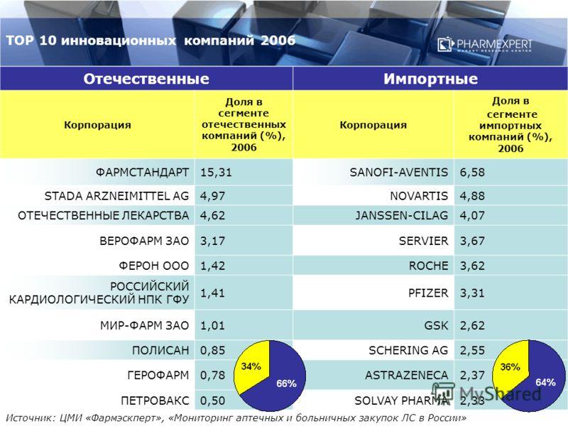 ОтечественныеИмпортные Корпорация Доля в сегменте отечественных компаний (%), 2006 Корпорация Доля в сегменте импортных компаний (%), 2006 ФАРМСТАНДАРТ15,31SANOFI-AVENTIS6,58 STADA ARZNEIMITTEL AG4,97NOVARTIS4,88 ОТЕЧЕСТВЕННЫЕ ЛЕКАРСТВА4,62JANSSEN-CI