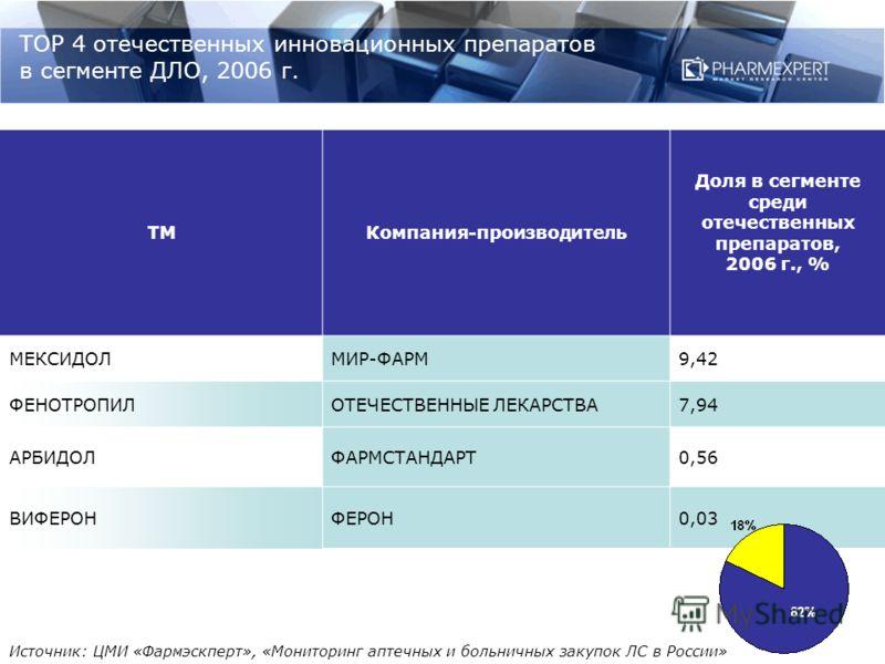 ТОР 4 отечественных инновационных препаратов в сегменте ДЛО, 2006 г. ТМКомпания-производитель Доля в сегменте среди отечественных препаратов, 2006 г., % МЕКСИДОЛМИР-ФАРМ9,42 ФЕНОТРОПИЛОТЕЧЕСТВЕННЫЕ ЛЕКАРСТВА7,94 АРБИДОЛФАРМСТАНДАРТ0,56 ВИФЕРОНФЕРОН0,