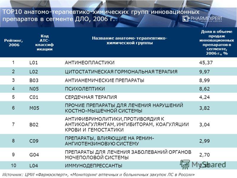 ТОР10 анатомо-терапевтико-химических групп инновационных препаратов в сегменте ДЛО, 2006 г. Рейтинг, 2006 Код АТС- классиф икации Название анатомо-терапевтико- химической группы Доля в объеме продаж инновационных препаратов в сегменте, 2006 г., % 1 L